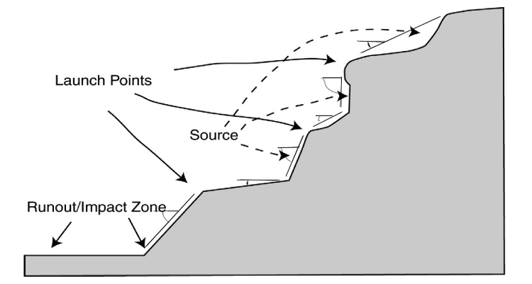 Diagram of a slope with rockfall launch points and impact zone at the toe of the slope.
